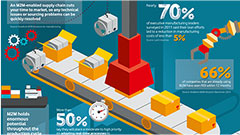 M2M manufacturing infographic